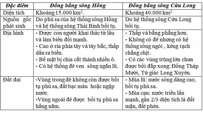 db song hong va song cuu long